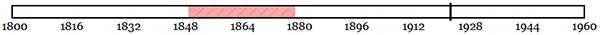 Indeterminate Date Range